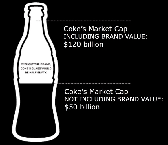coke value